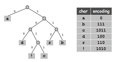 COS 226 Burrows-Wheeler Data Compression Algorithm