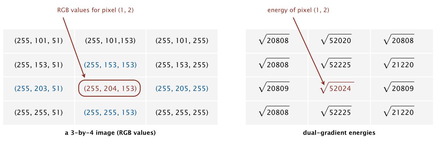 Dual-gradient energies