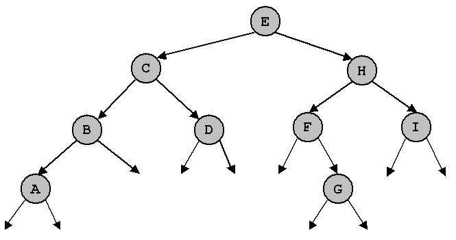 COS 126: Exercises on Binary Trees