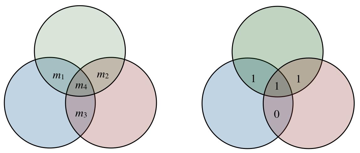 venn diagram assignment