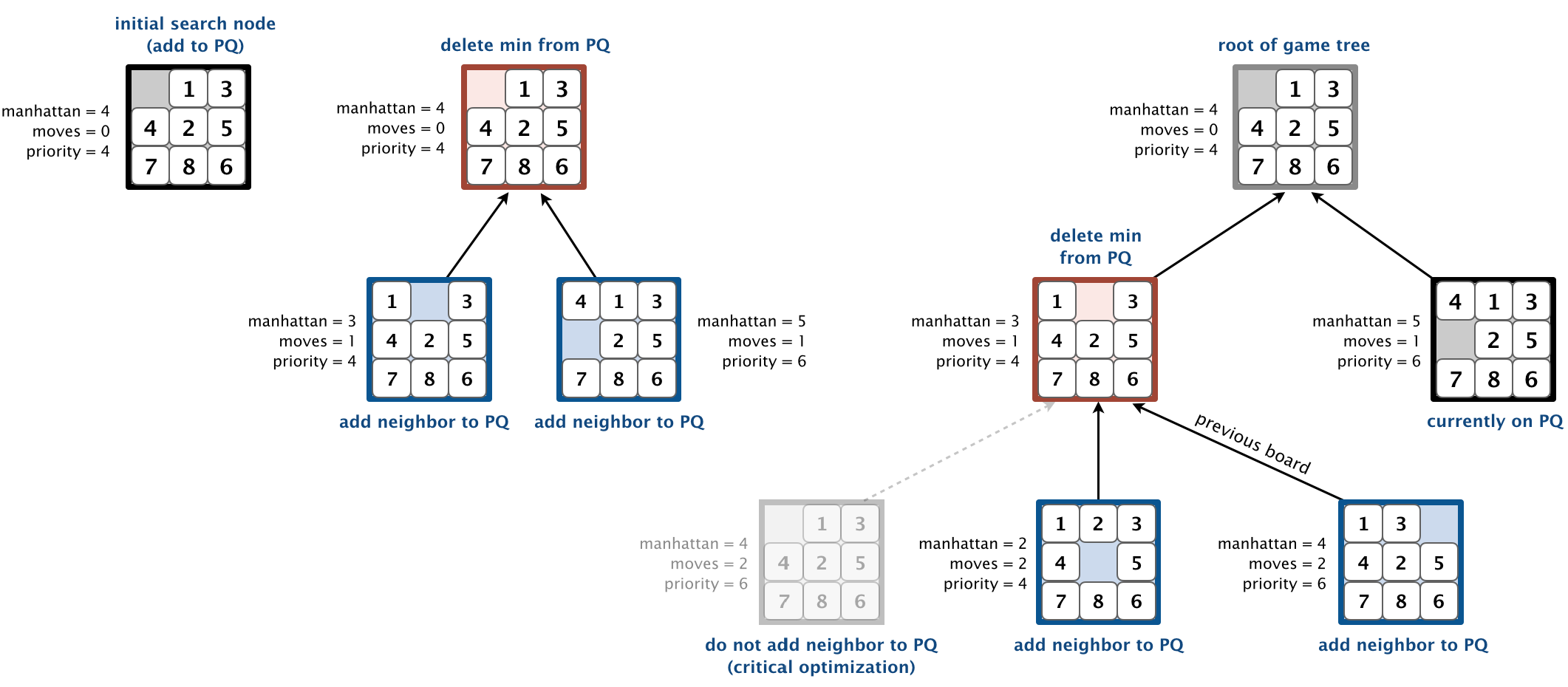 8-Puzzle Programming Assignment