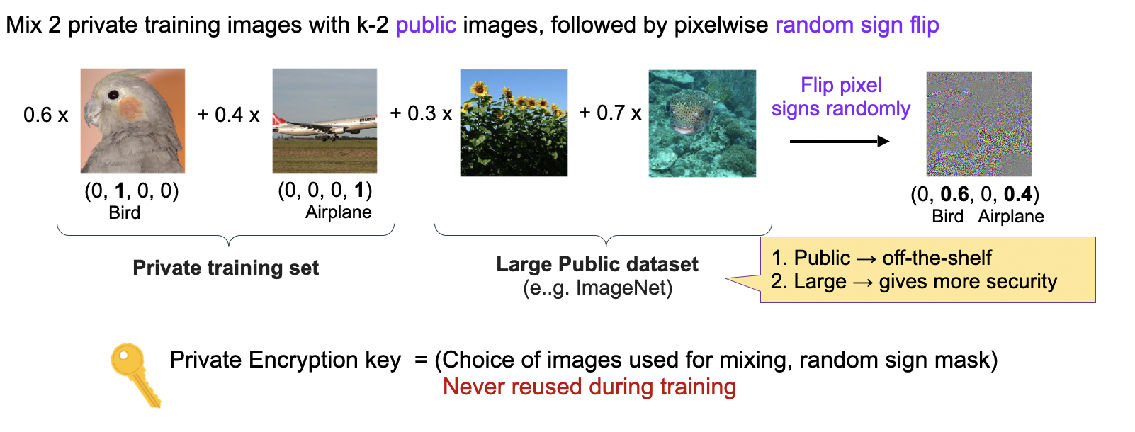 Technical diagram indicating merger of four photos into encrypted image.